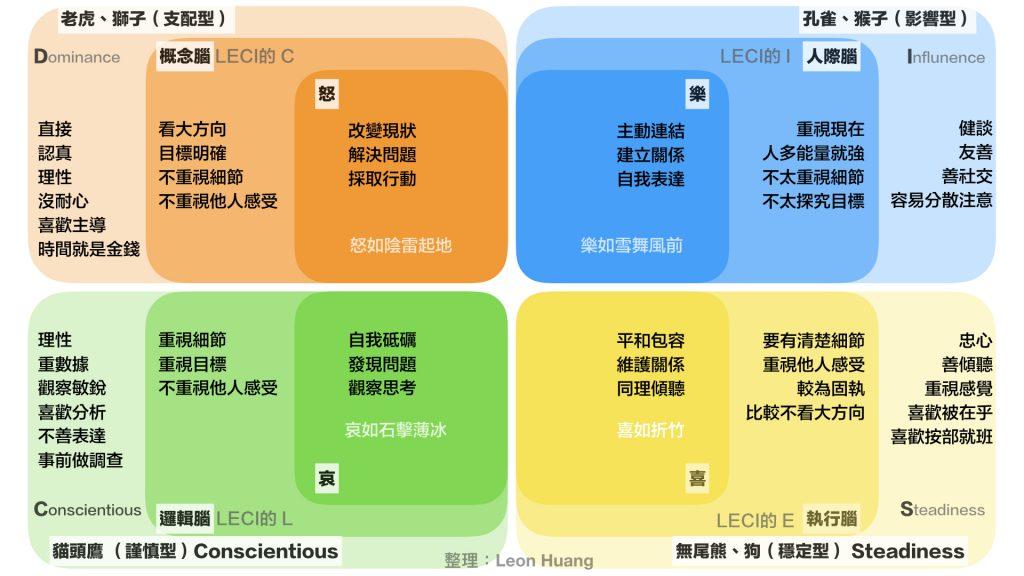 人聲原型-DISC-四色人格-樂思模型-黃金圈