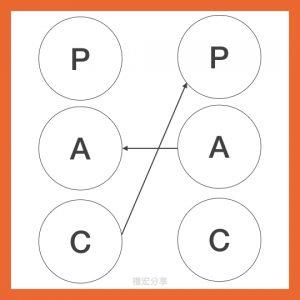 pac-4