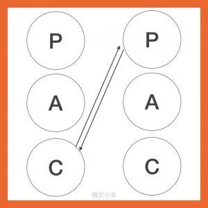 pac-3